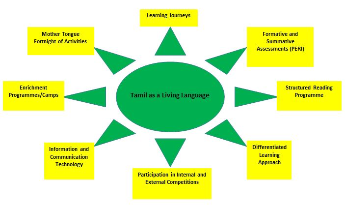 tamil teaching framework objective primary school